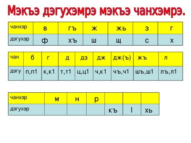 чанхэр  в дэгухэр  гъ  ф  ж  хъ  жь  ш  щ  з  с  г  х чан  б дэгу  г п,п1  д к,к1 т,т1  дз  дж ц,ц1 ч,к1 дж(ъ)  жъ чъ,ч1  л шъ,ш1 лъ,л1 чанхэр дэгухэр  м  н  р  къ  l  хь
