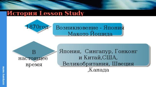 История Lesson Study 1870год Возникновение - Япония Макото Йошида Япония, Сингапур, Гонконг и Китай,США, Великобритания, Швеция ,Канада В настоящее время
