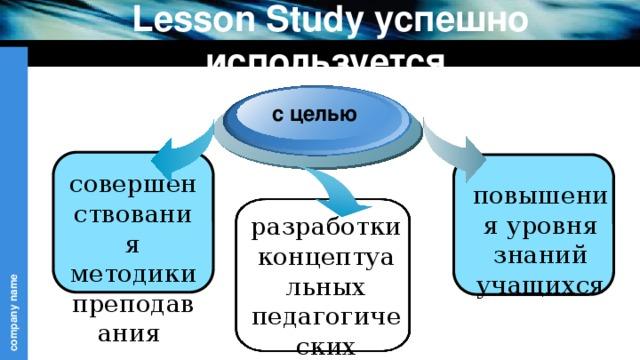 Lesson Study успешно используется с целью совершенствования методики преподавания повышения уровня знаний учащихся разработки концептуальных педагогических подходов