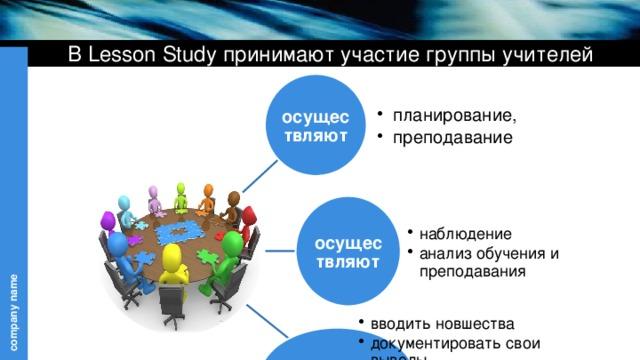 В Lesson Study принимают участие группы учителей осуществляют планирование, преподавание планирование, преподавание осуществляют наблюдение анализ обучения и преподавания наблюдение анализ обучения и преподавания могут