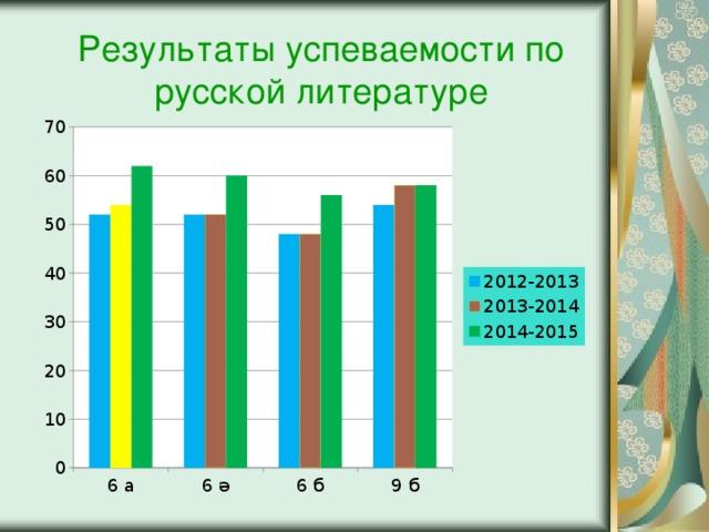 Результаты успеваемости по русской литературе