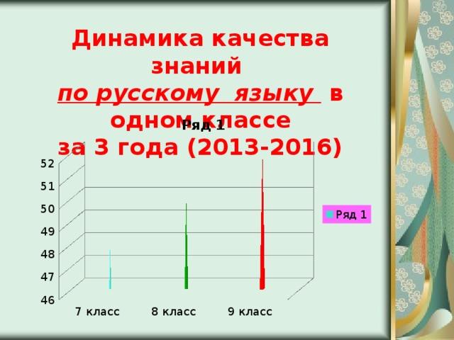 Динамика качества знаний по русскому языку в одном классе за 3 года (2013-2016)