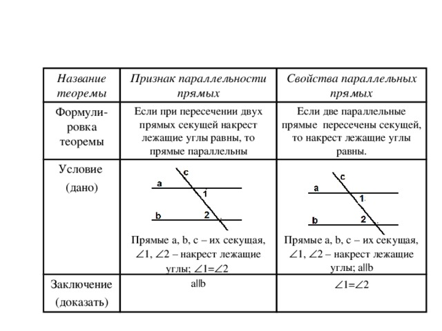 Название теоремы Признак параллельности прямых Формули-ровка теоремы Свойства параллельных прямых Если при пересечении двух прямых секущей накрест лежащие углы равны, то прямые параллельны Условие (дано) Если две параллельные прямые пересечены секущей, то накрест лежащие углы равны. Прямые a , b , c – их секущая,  1,  2 – накрест лежащие углы;  1=  2 Заключение (доказать) Прямые a , b , c – их секущая,  1,  2 – накрест лежащие углы; a||b a||b  1=  2