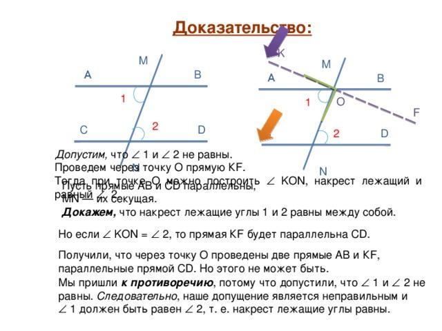 Доказательство: K M M A B A B 1 O 1 F 2 D C D C 2 Допустим, что    1 и   2 не равны. Проведем через точку О прямую К F. Тогда при точке О можно построить   KON , накрест лежащий и равный    2. N N Пусть прямые АВ и СD параллельны, МN — их секущая. Докажем, что накрест лежащие углы 1 и 2 равны между собой. Но если   KON =   2, то прямая К F будет параллельна СD. Получили, что через точку О проведены две прямые АВ и К F, параллельные прямой СD. Но этого не может быть. Мы пришли к противоречию , потому что допустили, что   1 и   2 не равны. Следовательно , наше допущение является неправильным и   1 должен быть равен   2, т. е. накрест лежащие углы равны.