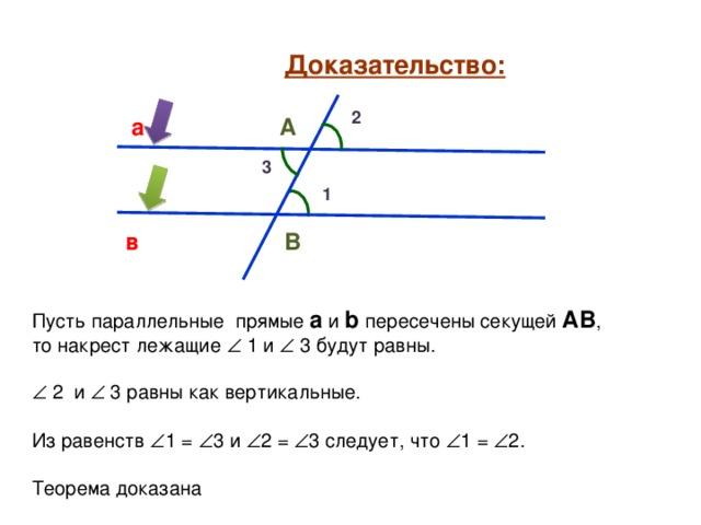 Доказательство: 2 а А 3 1 в В Пусть параллельные прямые а и b  пересечены секущей АВ , то накрест лежащие  1 и   3 будут равны.   2 и   3 равны как вертикальные. Из равенств  1 =  3 и  2 =  3 следует, что  1 =  2. Теорема доказана