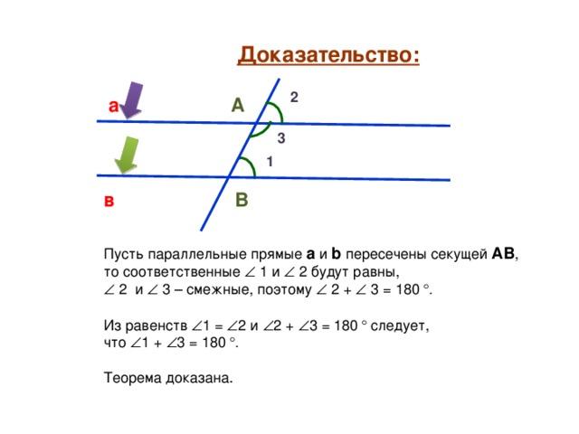 Доказательство: 2 а А 3 1 в В Пусть параллельные прямые а и b  пересечены секущей АВ , то соответственные  1 и   2 будут равны,   2 и   3 – смежные, поэтому  2 +  3 = 180 °. Из равенств  1 =  2 и  2 +  3 = 180 ° следует, что  1 +  3 = 180 °. Теорема доказана.