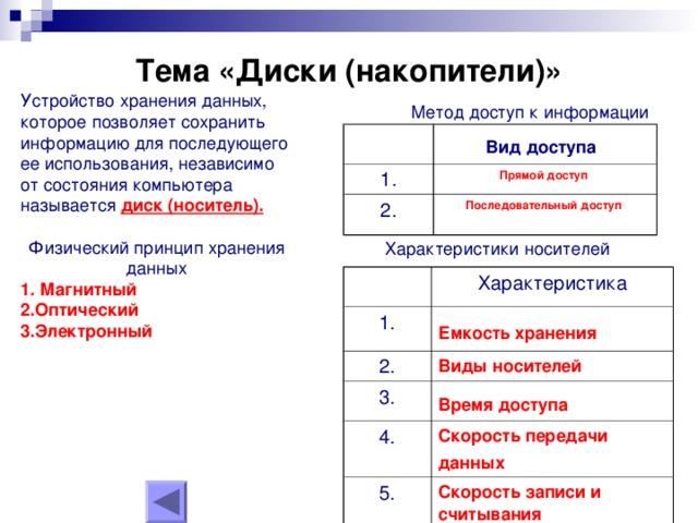 Тема «Диски (накопители)»   Устройство хранения данных, которое позволяет сохранить информацию для последующего ее использования, независимо от состояния компьютера называется диск (носитель).  Физический принцип хранения данных 1.  Магнитный 2.Оптический 3.Электронный Метод доступ к информации Вид доступа  1. Прямой доступ  2. Последовательный доступ  Характеристики носителей 1. Характеристика 2. Емкость  хранения  Виды  носителей 3. 4. Время  доступа  5. Скорость  передачи  данных  Скорость  записи  и  считывания