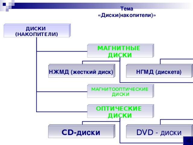 Тема «Диски(накопители)» ДИСКИ (НАКОПИТЕЛИ) МАГНИТНЫЕ ДИСКИ НЖМД (жесткий диск) НГМД (дискета) МАГНИТООПТИЧЕСКИЕ  ДИСКИ ОПТИЧЕСКИЕ ДИСКИ CD -диски DVD - диски