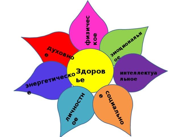физическое эмоциональное социальное личностное энергетическое духовное Здоровье интеллектуальное