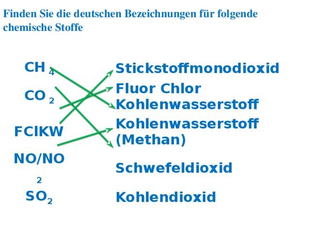 Finden Sie die deutschen Bezeichnungen für folgende chemische Stoffe CH 4 CO 2 Stickstoffmonodioxid FClKW Fluor Chlor Kohlenwasserstoff NO/NO 2 Kohlenwasserstoff (Methan) SO 2 Schwefeldioxid Kohlendioxid