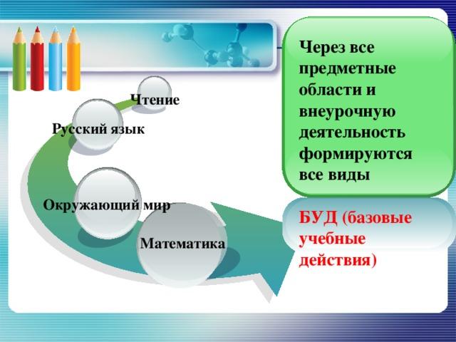 Через все предметные области и внеурочную деятельность формируются все виды  БУД (базовые учебные действия) Чтение Русский язык Окружающий мир Математика