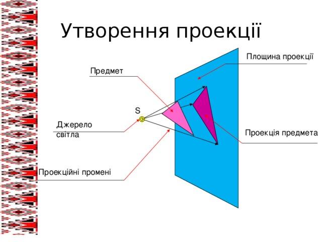 Утворення проекції Площина проекції Предмет S Джерело світла Проекція предмета Проекційні промені