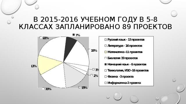 В 2015-2016 учебном году в 5-8 классах запланировано 89 проектов