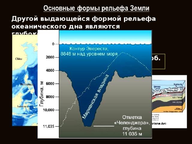Другой выдающейся формой рельефа океанического дна являются глубоководные желоба. Марианский желоб. 11022 м.