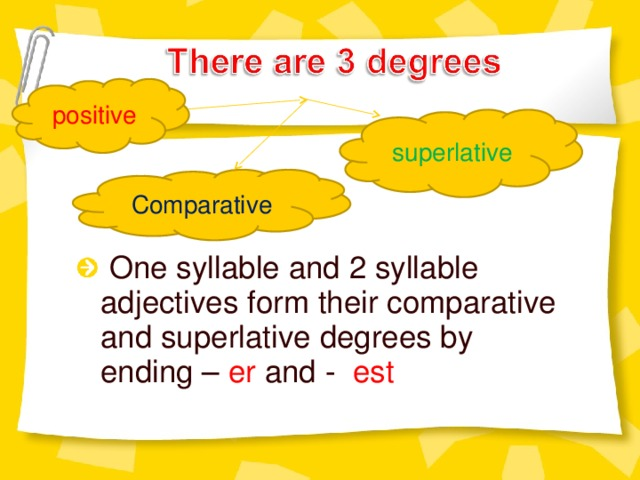 positive superlative Comparative
