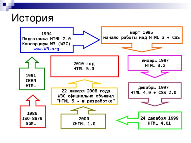 История март 1995 начало работы над HTML 3 + CSS 1994 Подготовка HTML 2.0 Консорциум W3 (W3C) www.W3.org январь  1997 HTML 3.2 2010 год HTML 5.0 1991 CERN HTML декабрь 1997 HTML 4.0 + CSS 2.0 22 января 2008 года W3C официально объявил