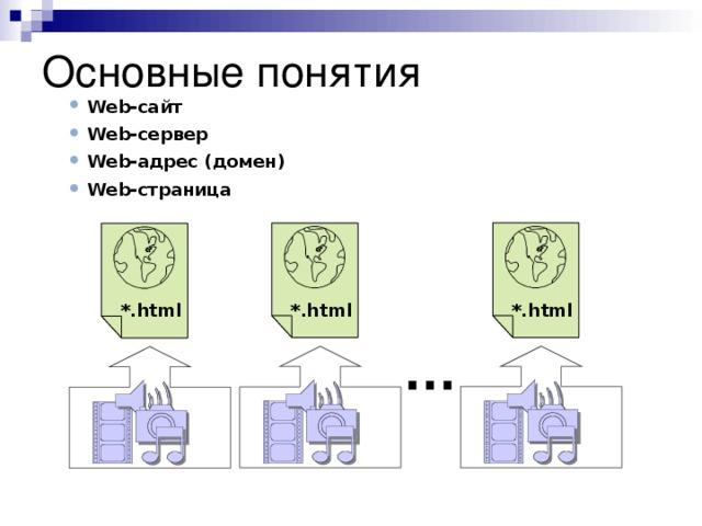 Основные понятия Web-сайт Web-сервер Web-адрес (домен) Web-страница   *.html *.html *.html ...