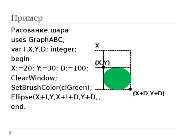 Пример Рисование шара uses GraphABC; var I,X,Y,D: integer; begin X:=20; Y:=30; D:=100; ClearWindow; SetBrushColor(clGreen); Ellipse(X+I,Y,X+I+D,Y+D); end.