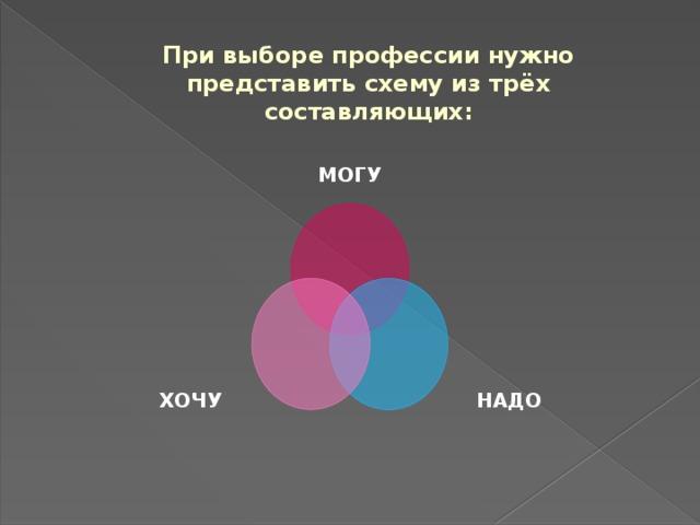 При выборе профессии нужно представить схему из трёх составляющих: МОГУ НАДО ХОЧУ