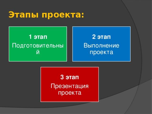 Этапы проекта: 1 этап 2 этап Подготовительный Выполнение проекта 3 этап Презентация проекта