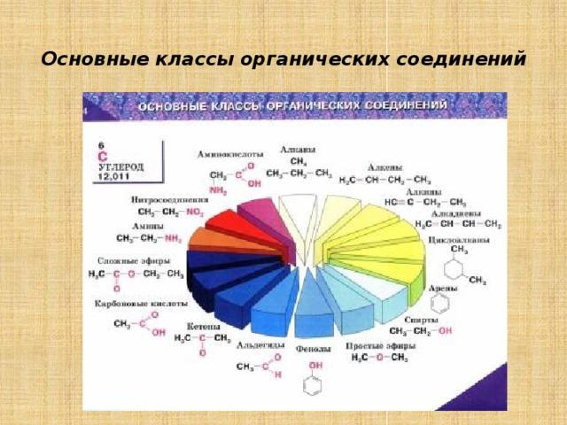 Основные классы органических соединений