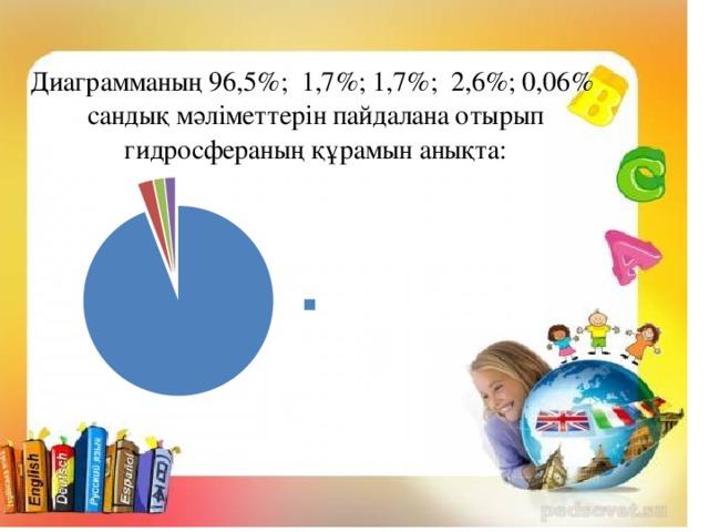 Диаграмманың 96,5%; 1,7%; 1,7%; 2,6%; 0,06% сандық мәліметтерін пайдалана отырып  гидросфераның құрамын анықта:
