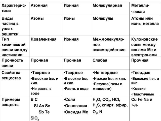 Характерис-тики Виды частиц в узлах решетки Атомная Ионная Тип химической связи между частицами Атомы Прочность связи Молекулярная Ионы Ковалентная Металли- ческая Свойства вещества Ионная Прочная Молекулы Примеры веществ Атомы или ионы металла Прочная  Твердые Высокие t пл. и кип. Не раств. в воде Межмолекуляр-ное взаимодействие Кулоновские силы между ионами Ме и электронами Твердые Высокие t пл. и кип. Раств. в воде В С  Si As Se  Sb Te SiO 2 Слабая Соли Основания Оксиды Ме  Не твердые Низкие t пл. и кип. Летучие( газы и жидкости) Прочная  Твердые Высокие t пл. и кип. Ковкие Пластичные Н 2 О, СО 2 , Н Cl , Н 2 S , спирт, эфир, O 2 , N  Cu Fe Na и т.д.