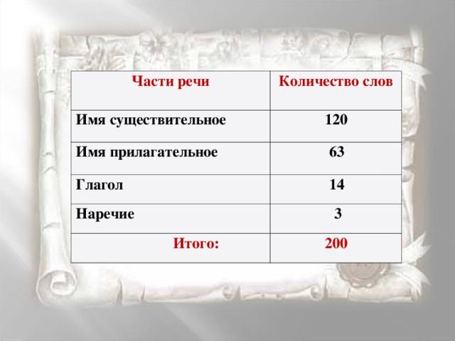 Части речи Количество слов Имя существительное 120 Имя прилагательное 63 Глагол 14 Наречие  3  Итого: 200