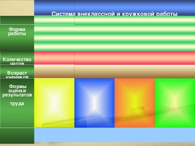 Система внеклассной и кружковой работы  Форма работы Количество часов Возраст учеников  Формы оценки результатов труда 15
