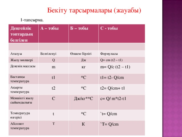Бекіту тарсырмалары (жауабы) 1-тапсырма. Деңгейлік топтардың белгілен А – тобы  Б – тобы  Аталуы С - тобы  Белгіленуі Жылу мөлшері Өлшем бірлігі Q Дененің массасы Формуласы Дж m Бастапқы температура Q= cm (t2 – t1) кг t1 Ақырғы температура * С m= Q/c (t2 – t1) Меншікті жылу сыйымдылығы t2 t1= t2- Q/cm C Температура өзгерісі * С Дж/кг ** С t2= Q/cm+ t1 Абсолют температура t c= Q/ m*t2-t1 * С T `t= Q/cm К `T= Q/cm