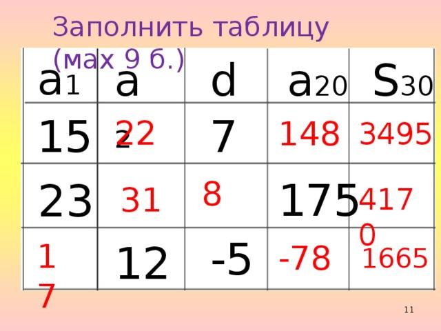 Заполнить таблицу (мах 9 б.) а 1 а ₂ d a 20 S 30 15 7 22 148 3495 175 23 8 31 4170 -5 12 17 -78 1665
