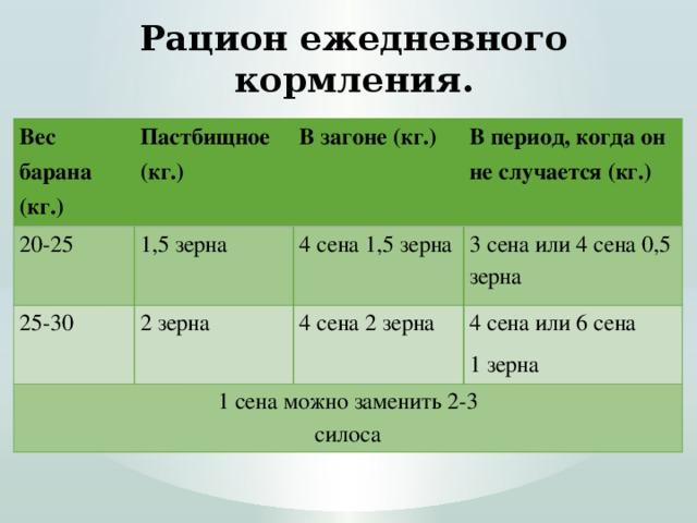Рацион ежедневного кормления. Вес барана (кг.) Пастбищное (кг.) 20-25 1,5 зерна В загоне (кг.) 25-30 В период, когда он не случается (кг.) 4 сена 1,5 зерна 2 зерна 1 сена можно заменить 2-3  силоса 3 сена или 4 сена 0,5 зерна 4 сена 2 зерна 4 сена или 6 сена 1 зерна