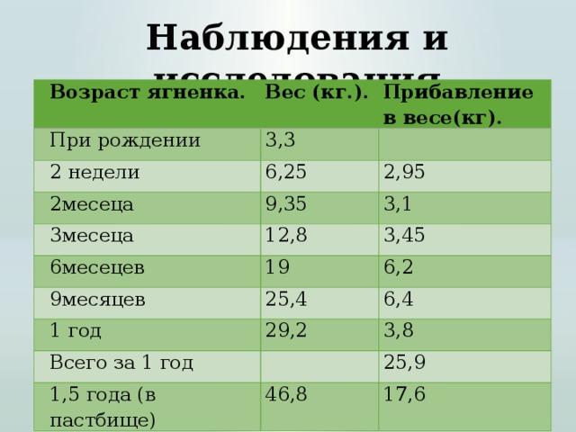 Наблюдения и исследования Возраст ягненка. Вес (кг.). При рождении Прибавление в весе(кг). 3,3 2 недели 2месеца 6,25  2,95 9,35 3месеца 3,1 12,8 6месецев 9месяцев 3,45 19 6,2 25,4 1 год 6,4 29,2 Всего за 1 год 3,8  1,5 года (в пастбище) 25,9 46,8 17,6