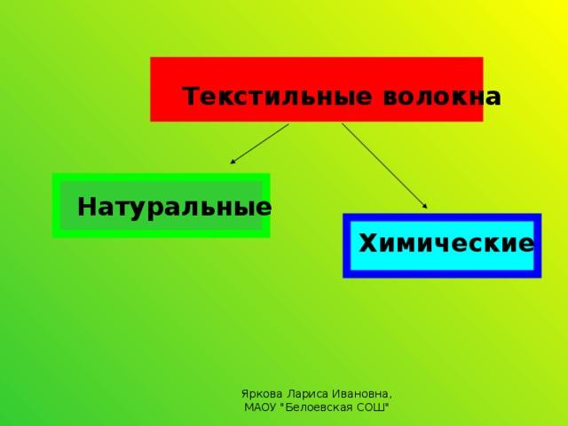 Текстильные волокна  Натуральные   Химические Яркова Лариса Ивановна, МАОУ