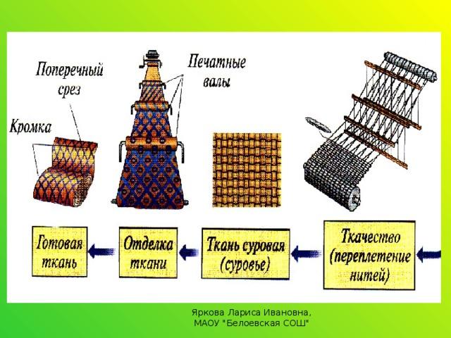Яркова Лариса Ивановна, МАОУ