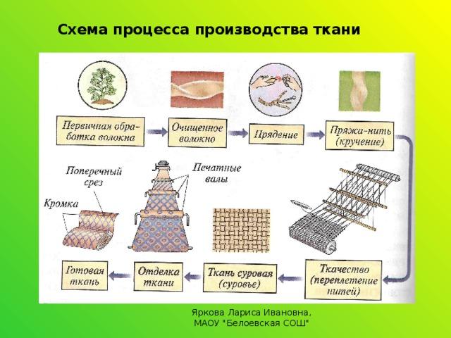 Схема процесса производства ткани  Яркова Лариса Ивановна, МАОУ