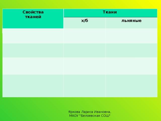 Свойства тканей Ткани х/б   льняные Яркова Лариса Ивановна, МАОУ