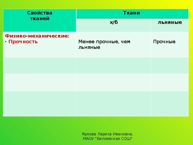 Свойства тканей Ткани х/б Физико-механические: льняные  Прочность Менее прочные, чем льняные Прочные Яркова Лариса Ивановна, МАОУ