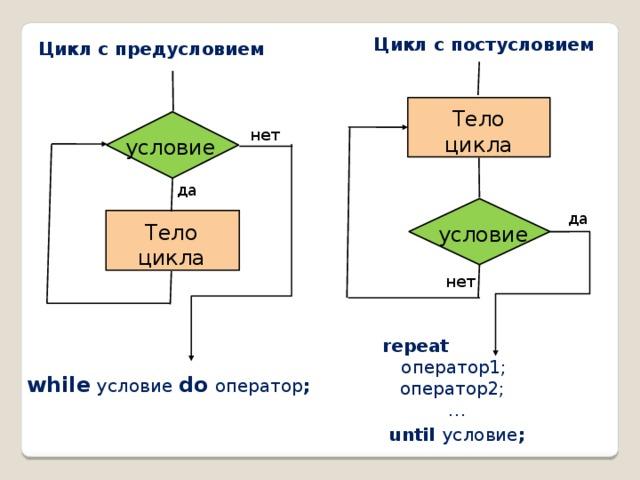Цикл с постусловием Цикл с предусловием Тело цикла нет условие да да Тело цикла условие нет repeat  оператор1;  оператор2; …  until  условие ; while  условие  do  оператор ;