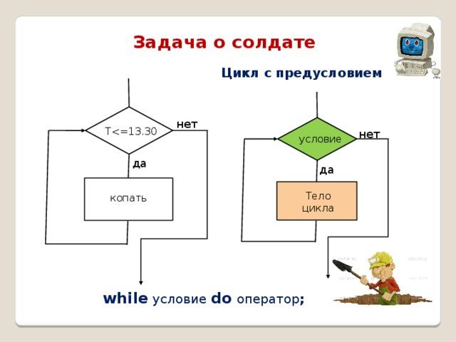 Задача о солдате Цикл с предусловием t нет Tнет условие да да Тело цикла копать while  условие  do  оператор ;