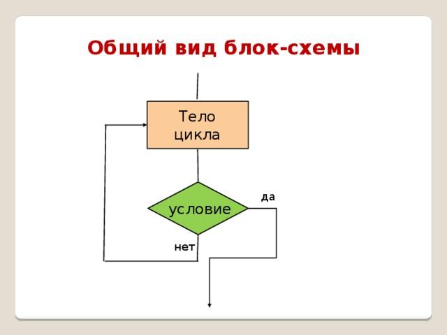 Общий вид блок-схемы Тело цикла да условие нет
