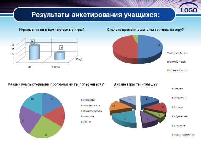 Результаты анкетирования учащихся: