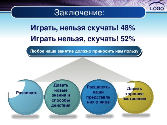 Заключение: Играть, нельзя скучать! 48% Играть нельзя, скучать! 52%    Любое наше занятие должно приносить нам пользу  Давать новые знания и способы действия  Расширять наши представления о мире  Дарить хорошее настроение  Развивать