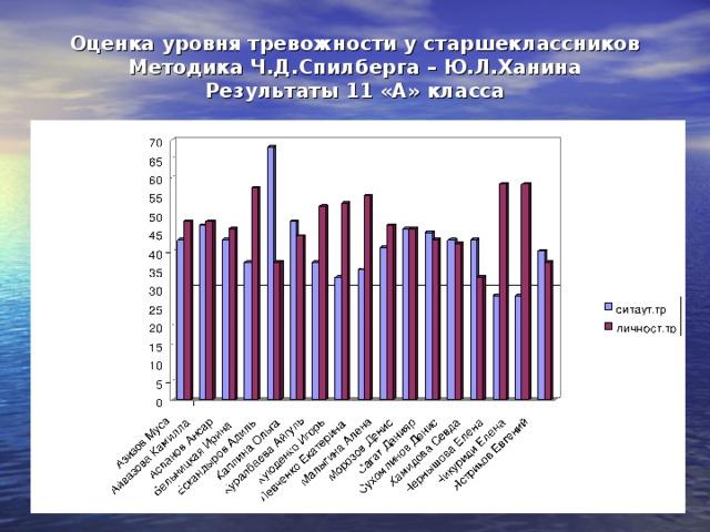 Оценка уровня тревожности у старшеклассников  Методика Ч.Д.Спилберга – Ю.Л.Ханина  Результаты 11 «А» класса