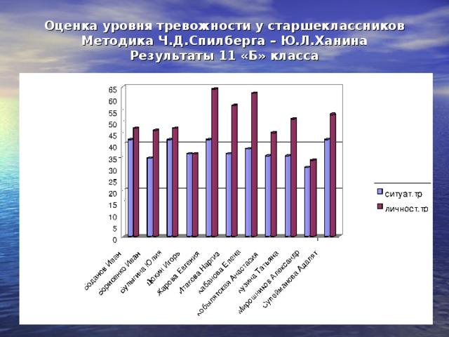 Оценка уровня тревожности у старшеклассников  Методика Ч.Д.Спилберга – Ю.Л.Ханина  Результаты 11 «Б» класса
