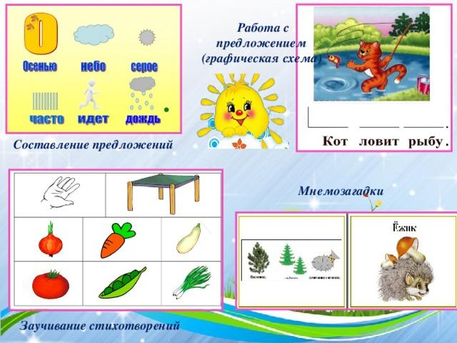 Работа с предложением (графическая схема) Составление предложений Мнемозагадки   Заучивание стихотворений
