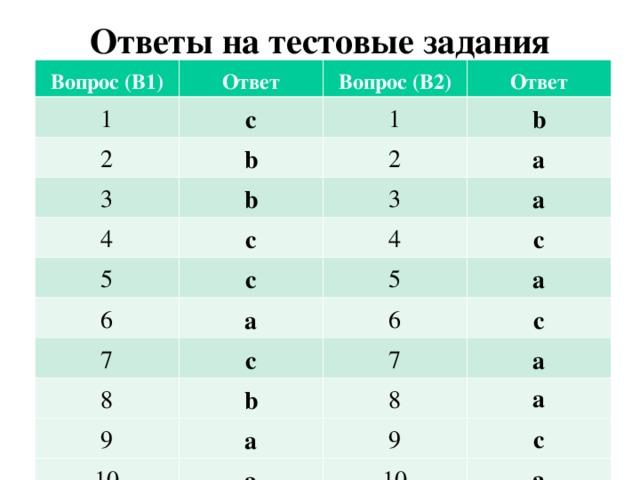 Ответы на тестовые задания Вопрос (В1) Ответ 1 Вопрос (В2) c 2 3 Ответ 1 b 4 b 2 b a 3 c 5 a 4 c 6 5 c a 7 a 6 c 8 9 c 7 b 10 a 8 a a 9 a c 10 a
