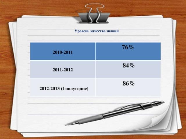 Уровень качества знаний  2010-2011 76%  2011-2012  84%   2012-2013 (I полугодие)  86%