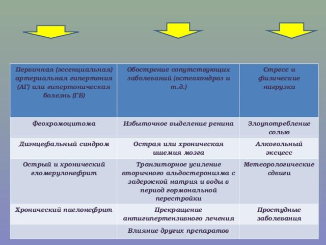 Факторы провоцирующие гипертонический криз