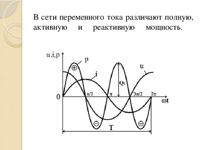 В сети переменного тока различают полную, активную и реактивную мощность.
